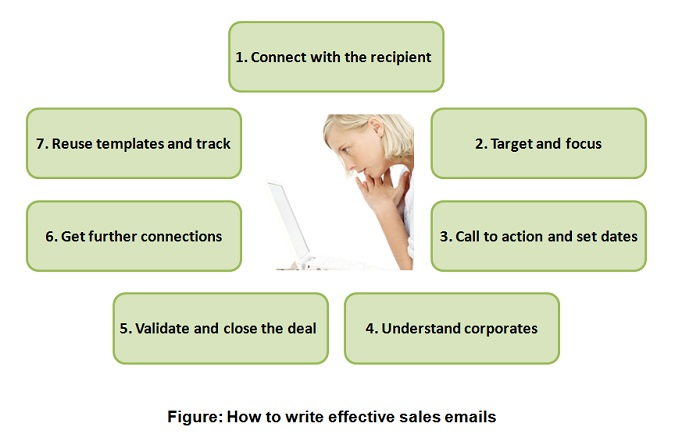 How to write effective business emails